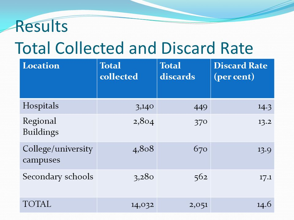Results Total Collected and Discard Rate