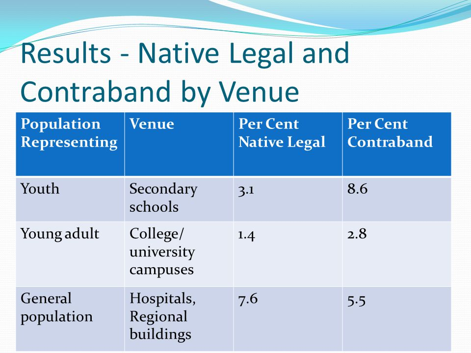 Results - Native Legal and Contraband by Venue