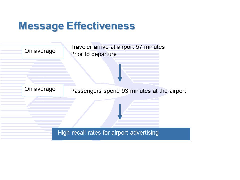 Message Effectiveness