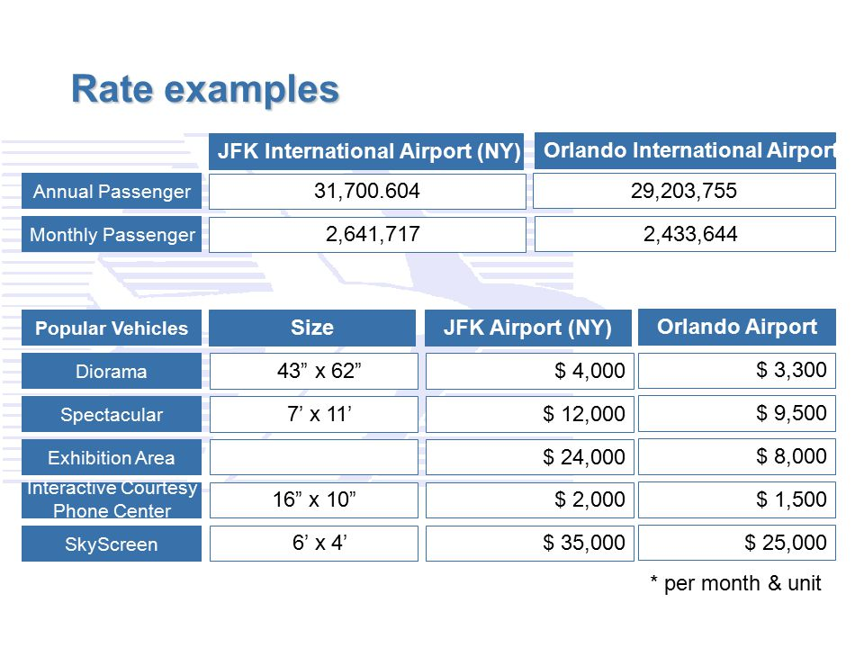 Rate examples JFK International Airport (NY)