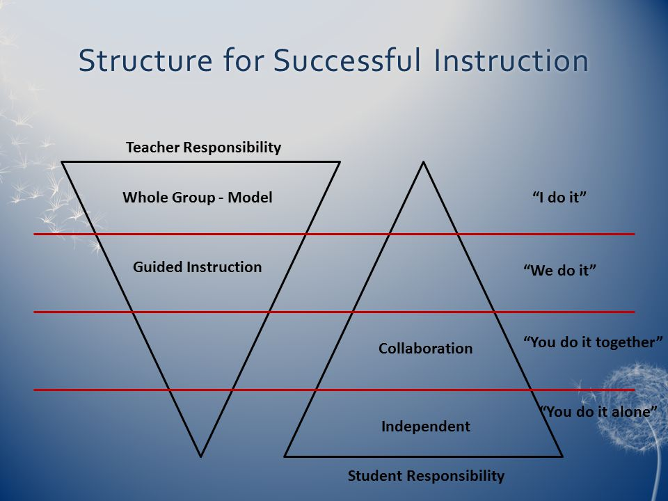 Structure for Successful Instruction