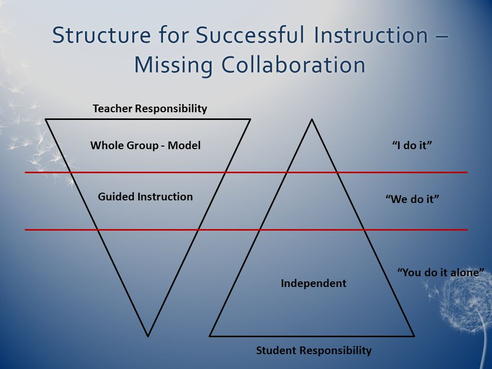 Structure for Successful Instruction – Missing Collaboration