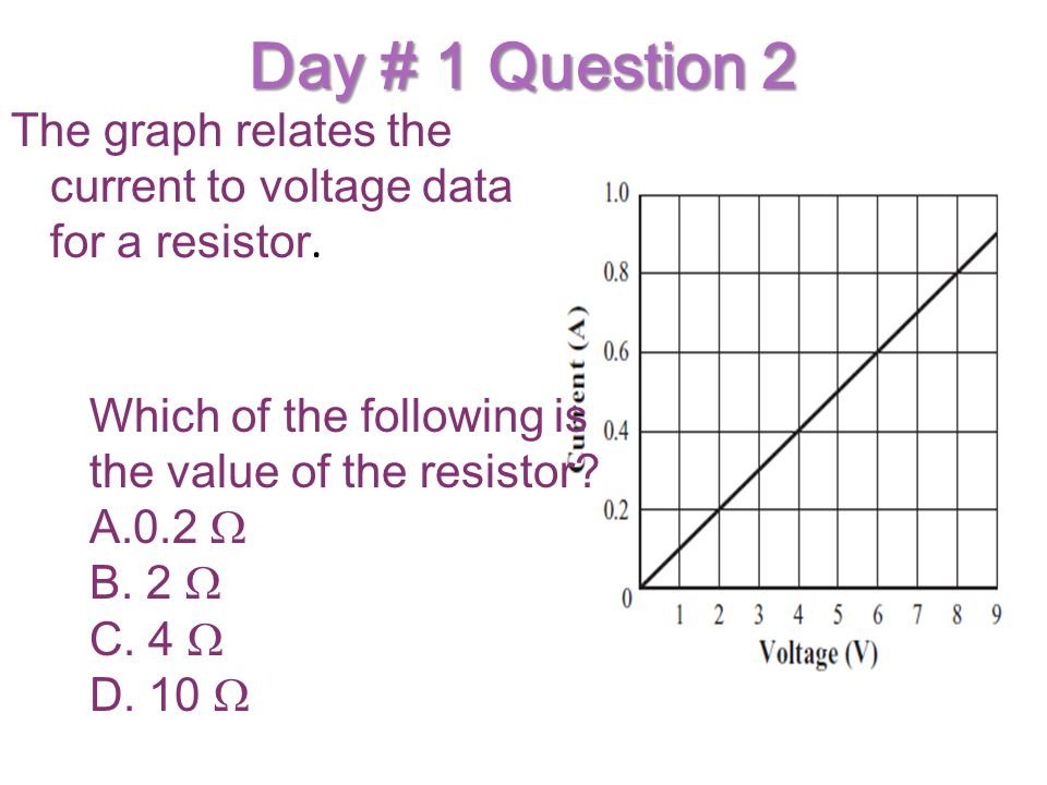 Day # 1 Question 2 The graph relates the current to voltage data for a resistor. Which of the following is the value of the resistor