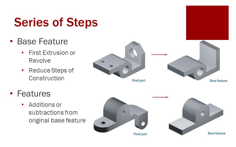 Series of Steps Base Feature Features First Extrusion or Revolve