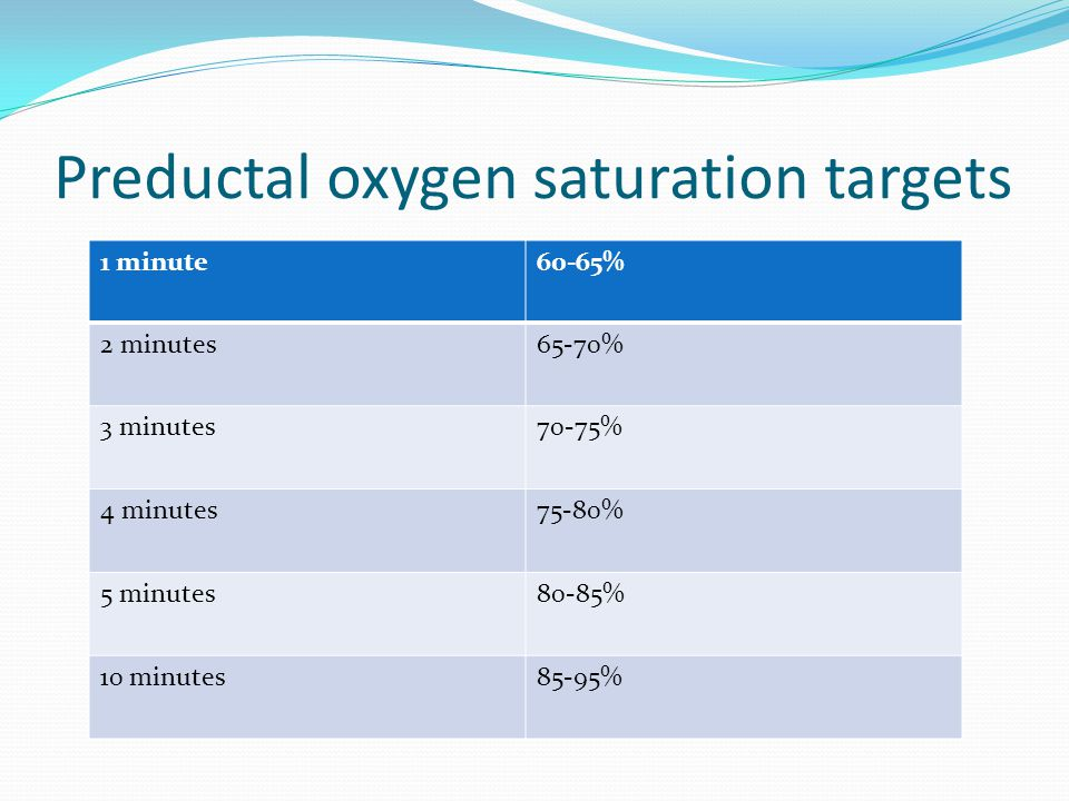 Preductal oxygen saturation targets