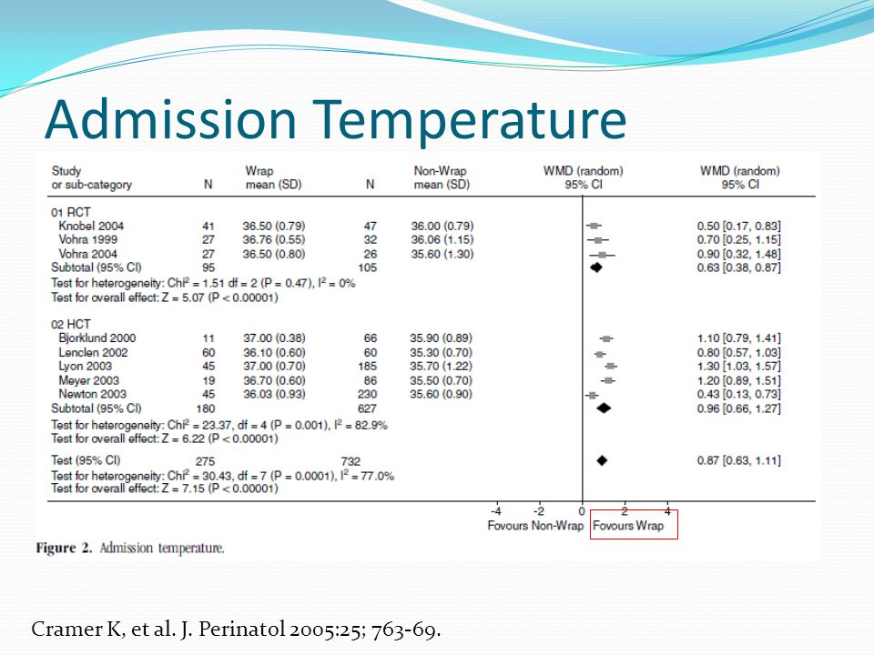 Admission Temperature