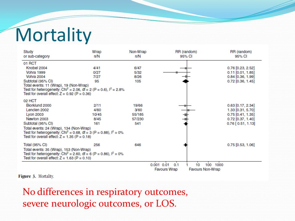 Mortality No differences in respiratory outcomes, severe neurologic outcomes, or LOS.