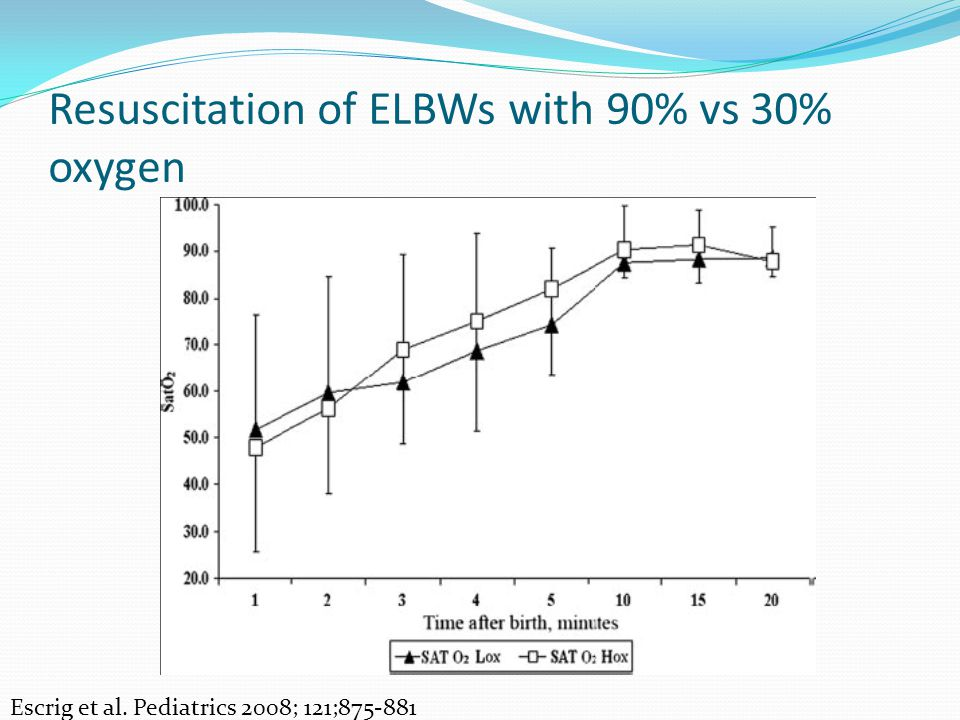 Resuscitation of ELBWs with 90% vs 30% oxygen