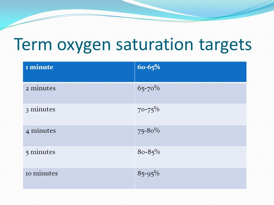 Term oxygen saturation targets