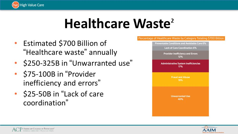 Healthcare Waste2 Estimated $700 Billion of Healthcare waste annually. $250-325B in Unwarranted use