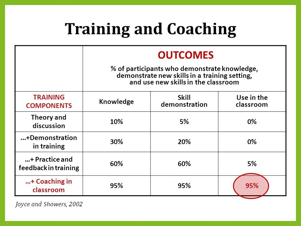 Training and Coaching OUTCOMES