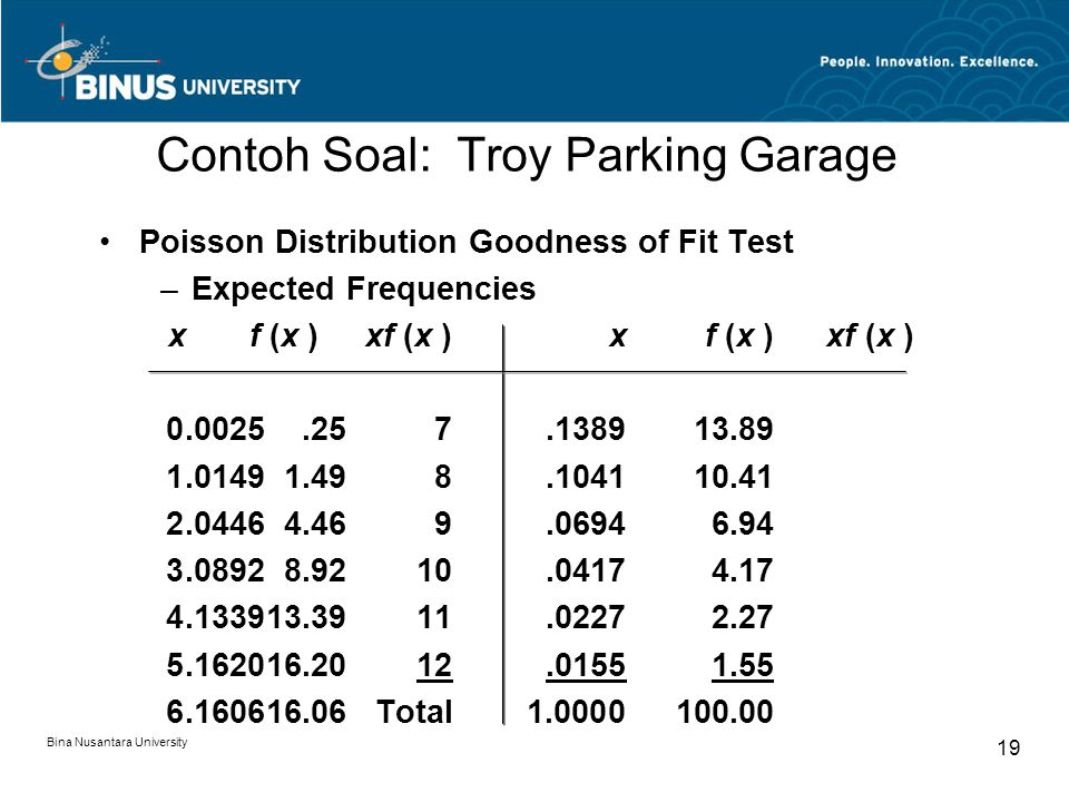 Contoh Soal: Troy Parking Garage