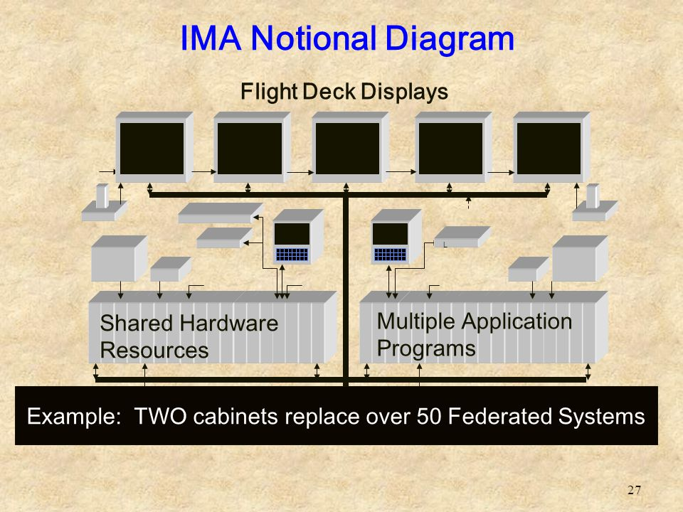 Example: TWO cabinets replace over 50 Federated Systems