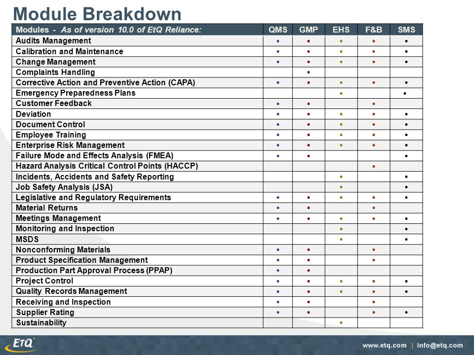 Module Breakdown Modules - As of version 10.0 of EtQ Reliance: QMS GMP