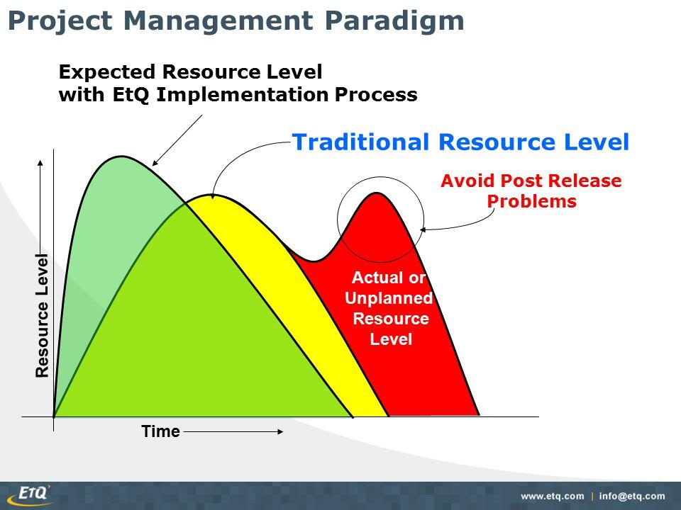 Project Management Paradigm