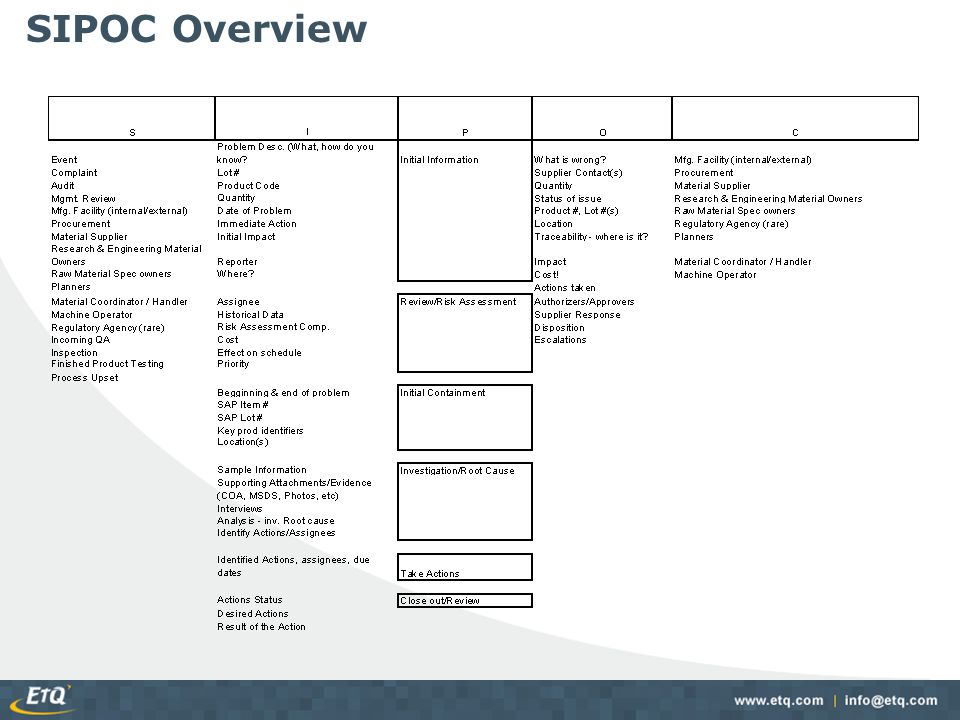 SIPOC Overview EtQ uses a valuable tool called the SIPOC diagram to help define the processes.