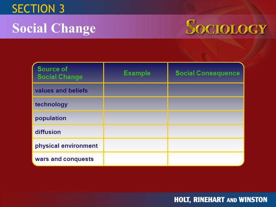 Social Change SECTION 3 Source of Social Change Example