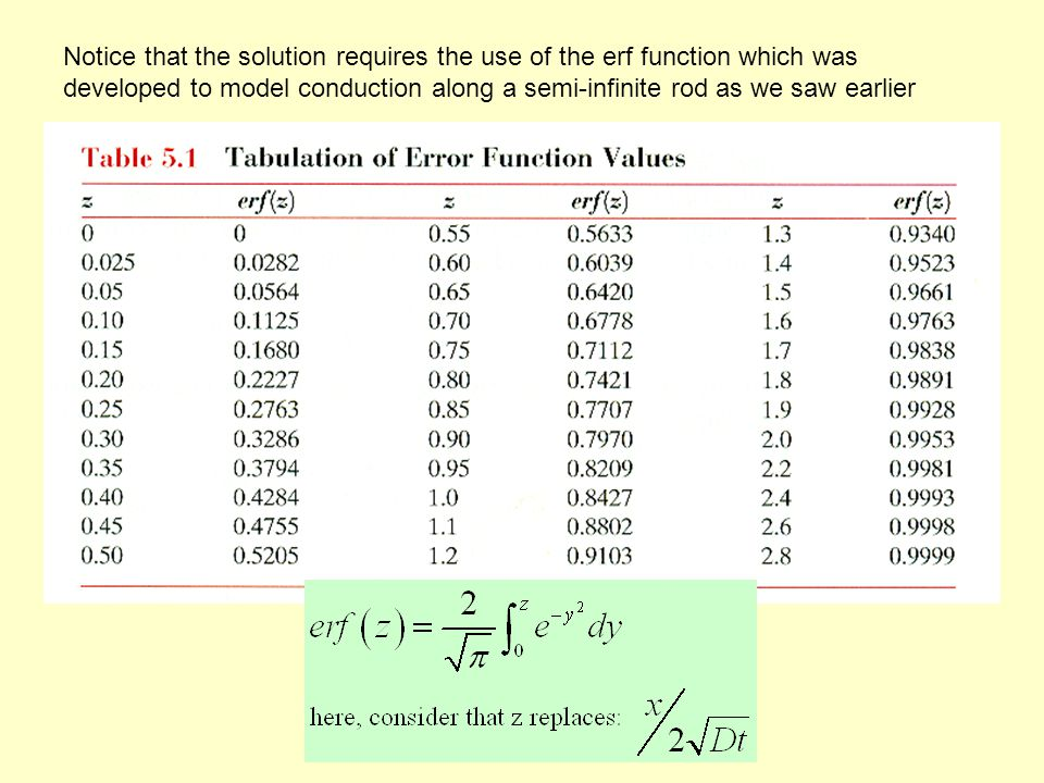 Notice that the solution requires the use of the erf function which was developed to model conduction along a semi-infinite rod as we saw earlier