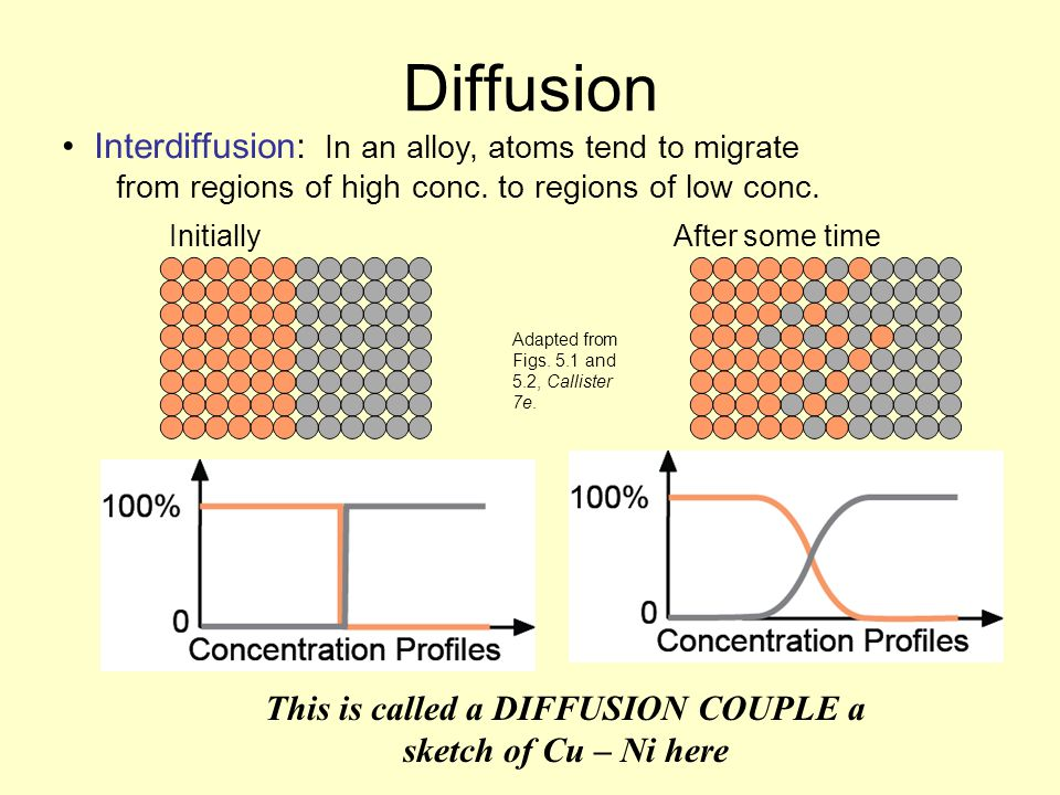 This is called a DIFFUSION COUPLE a sketch of Cu – Ni here