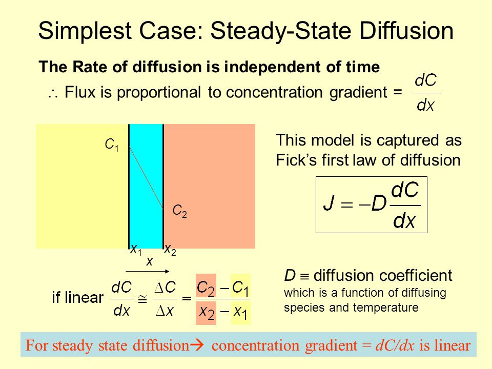 Simplest Case: Steady-State Diffusion