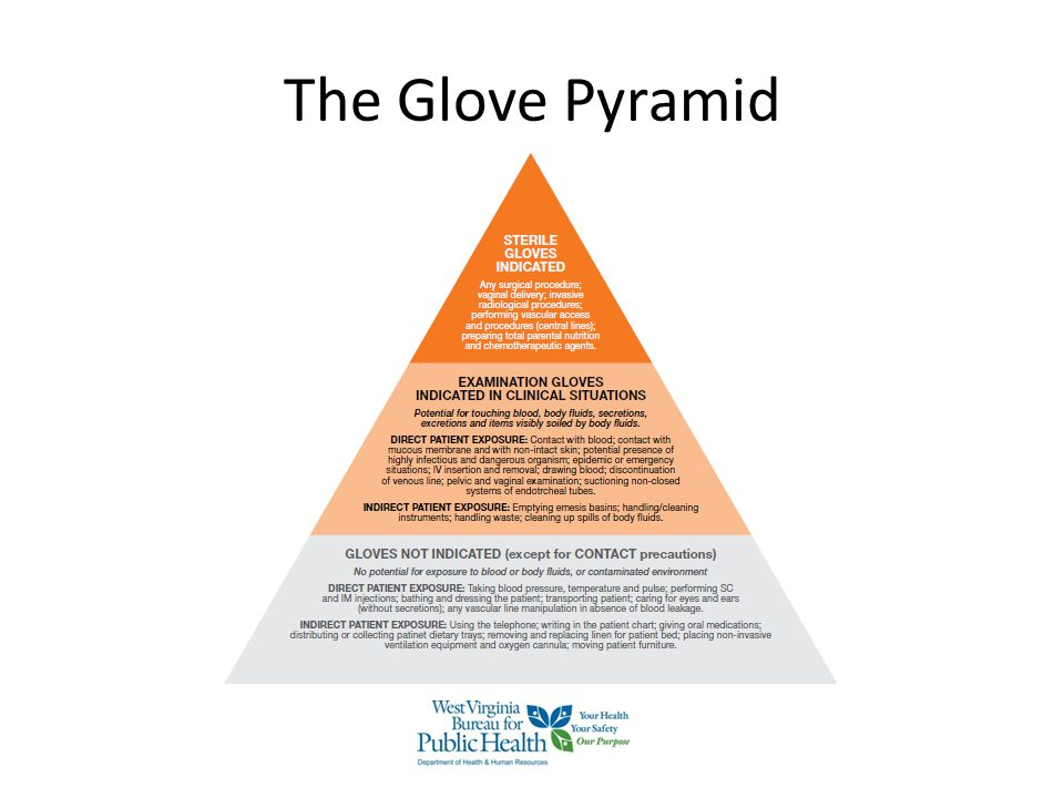 The Glove Pyramid