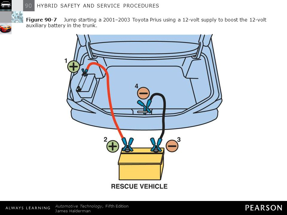 Figure 90-7 Jump starting a 2001–2003 Toyota Prius using a 12-volt supply to boost the 12-volt auxiliary battery in the trunk.
