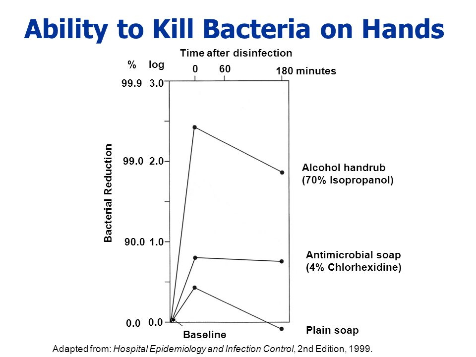 Ability to Kill Bacteria on Hands