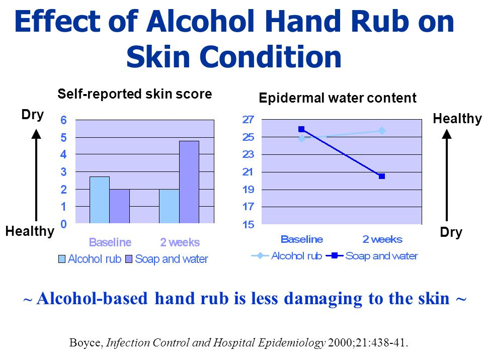 Effect of Alcohol Hand Rub on Skin Condition