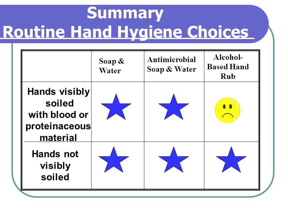 Summary Routine Hand Hygiene Choices