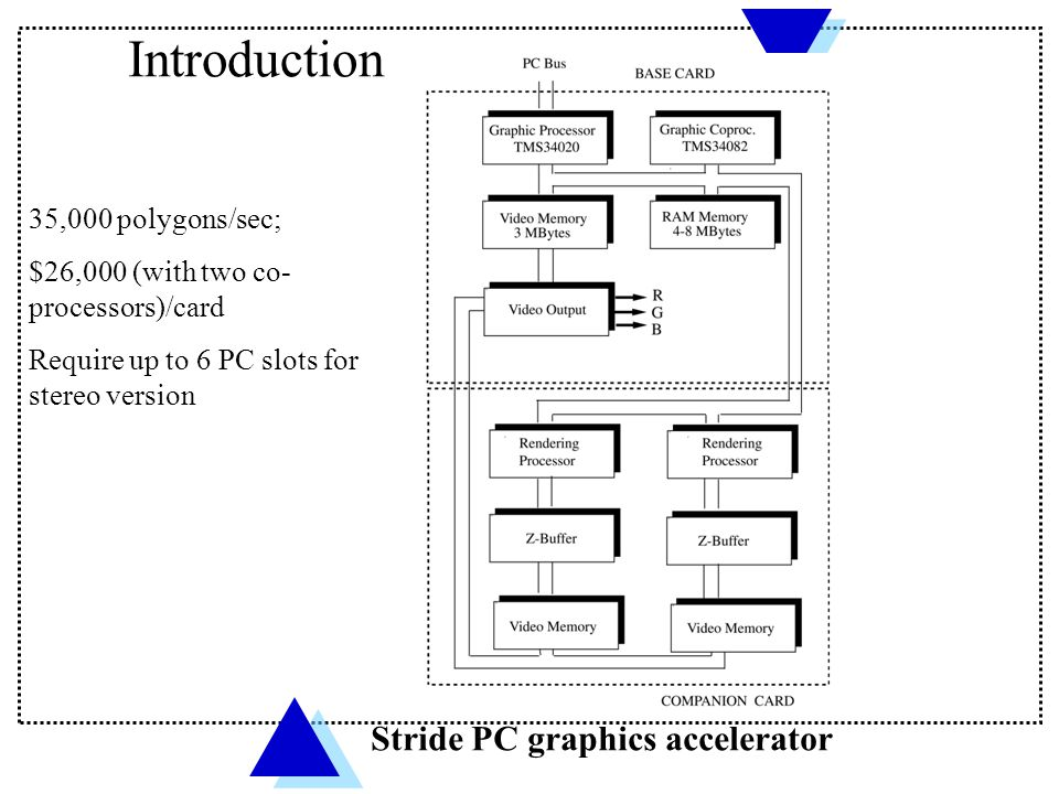 Introduction Stride PC graphics accelerator 35,000 polygons/sec;