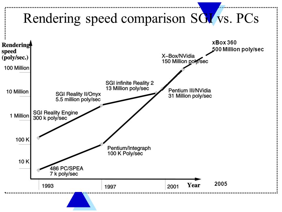 Rendering speed comparison SGI vs. PCs