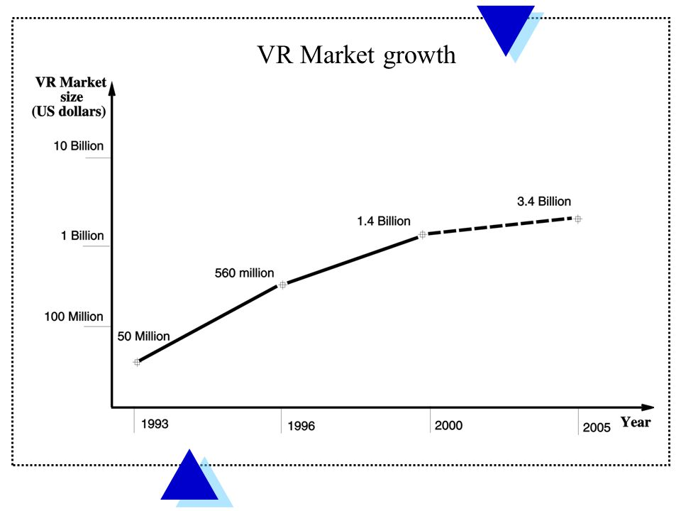 VR Market growth