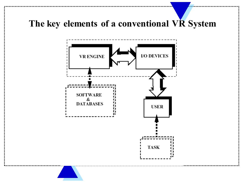 The key elements of a conventional VR System