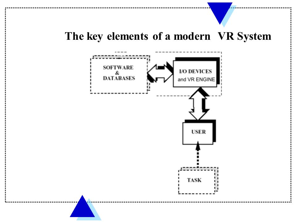 The key elements of a modern VR System