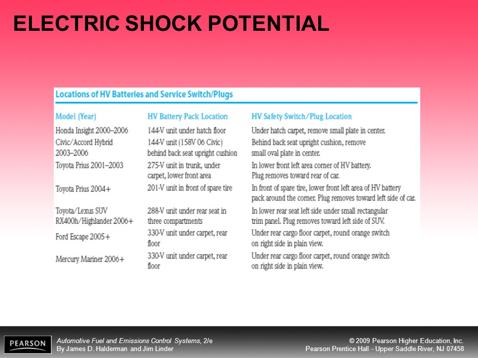 ELECTRIC SHOCK POTENTIAL