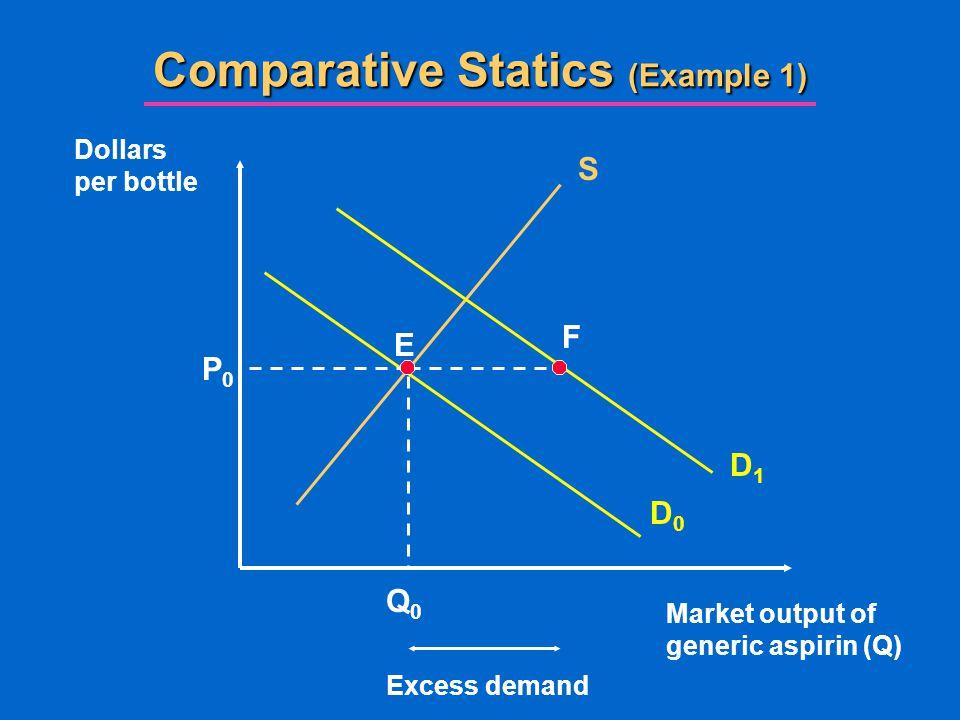 Comparative Statics (Example 1)