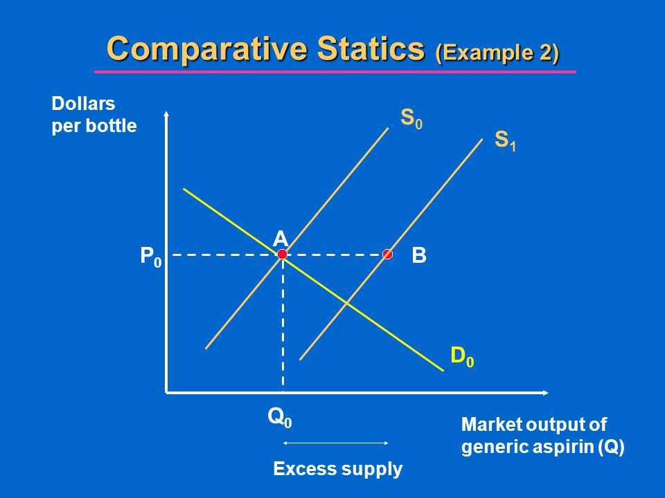 Comparative Statics (Example 2)