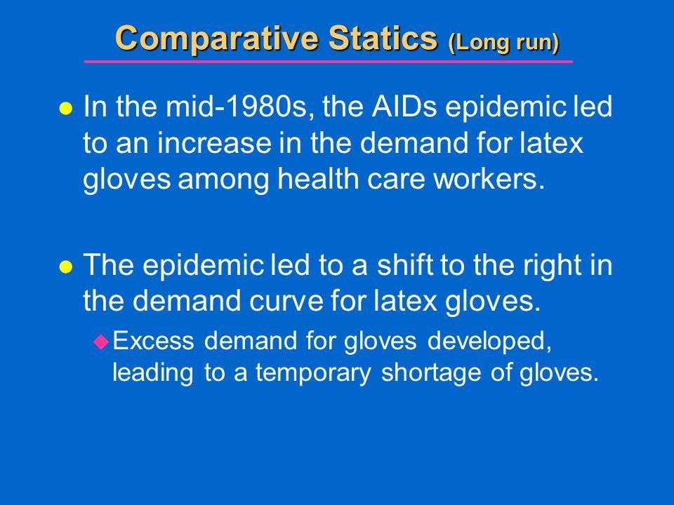 Comparative Statics (Long run)