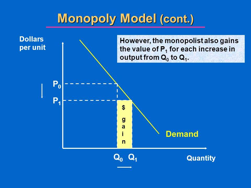 Monopoly Model (cont.) P0 P1 Demand Q0 Q1 Dollars per unit