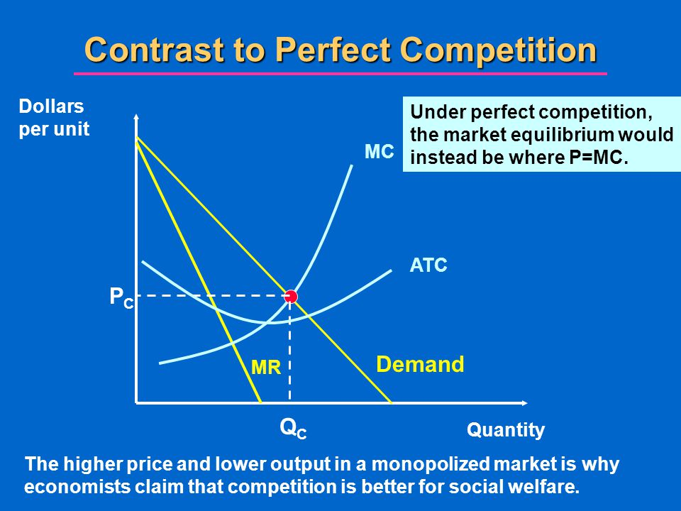 Contrast to Perfect Competition