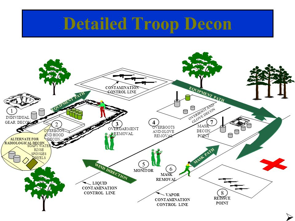 Detailed Troop Decon 1 4 7 2 3 5 6 8 EQUIPMENT PATH INDIVIDUAL