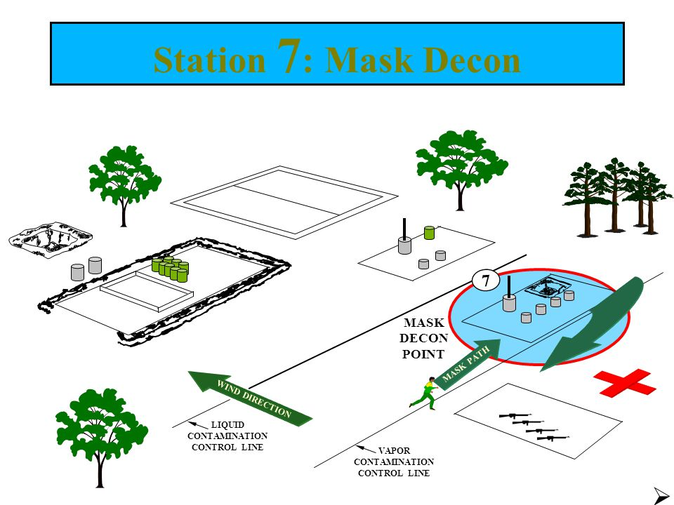 Station 7: Mask Decon 7 MASK DECON POINT MASK PATH WIND DIRECTION