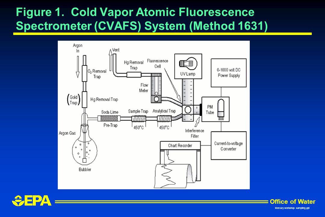 Figure 1. Cold Vapor Atomic Fluorescence Spectrometer (CVAFS) System (Method 1631)