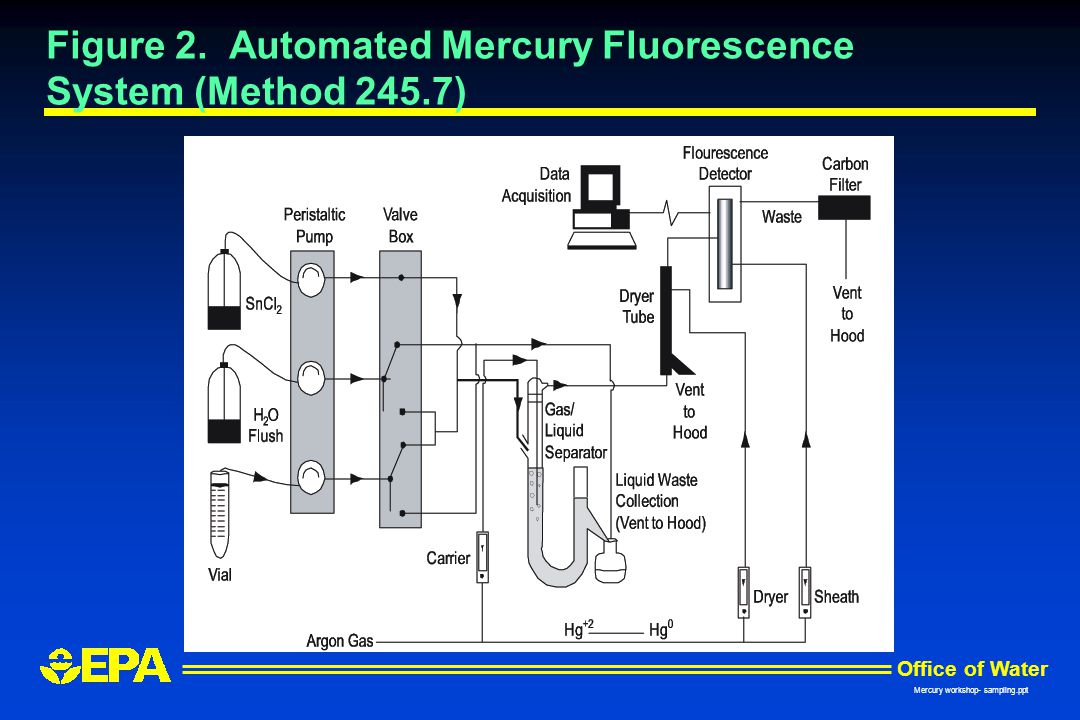 Figure 2. Automated Mercury Fluorescence System (Method 245.7)