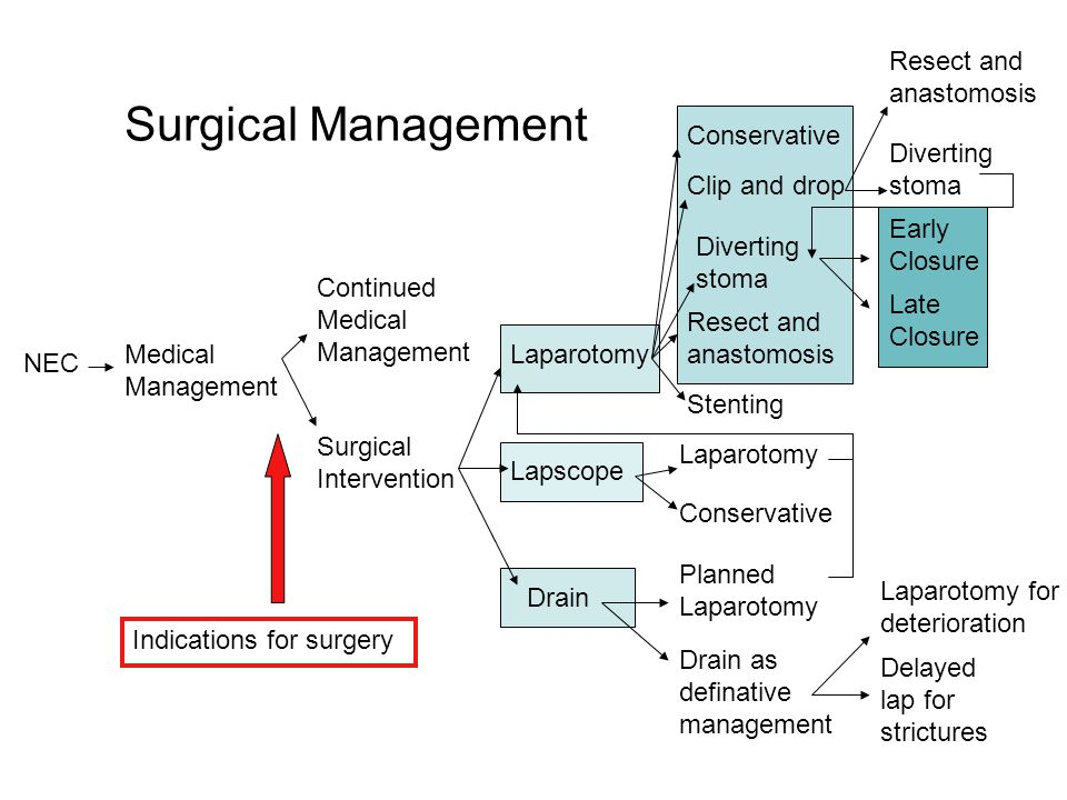 Surgical Management Resect and anastomosis Conservative