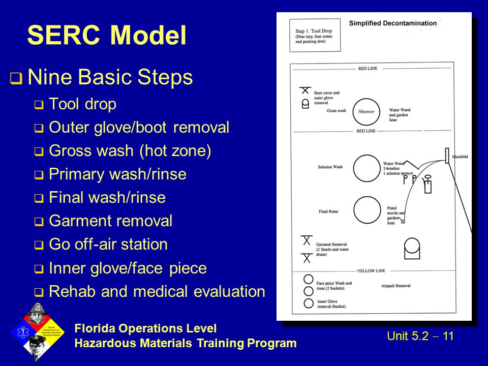 SERC Model Nine Basic Steps Tool drop Outer glove/boot removal