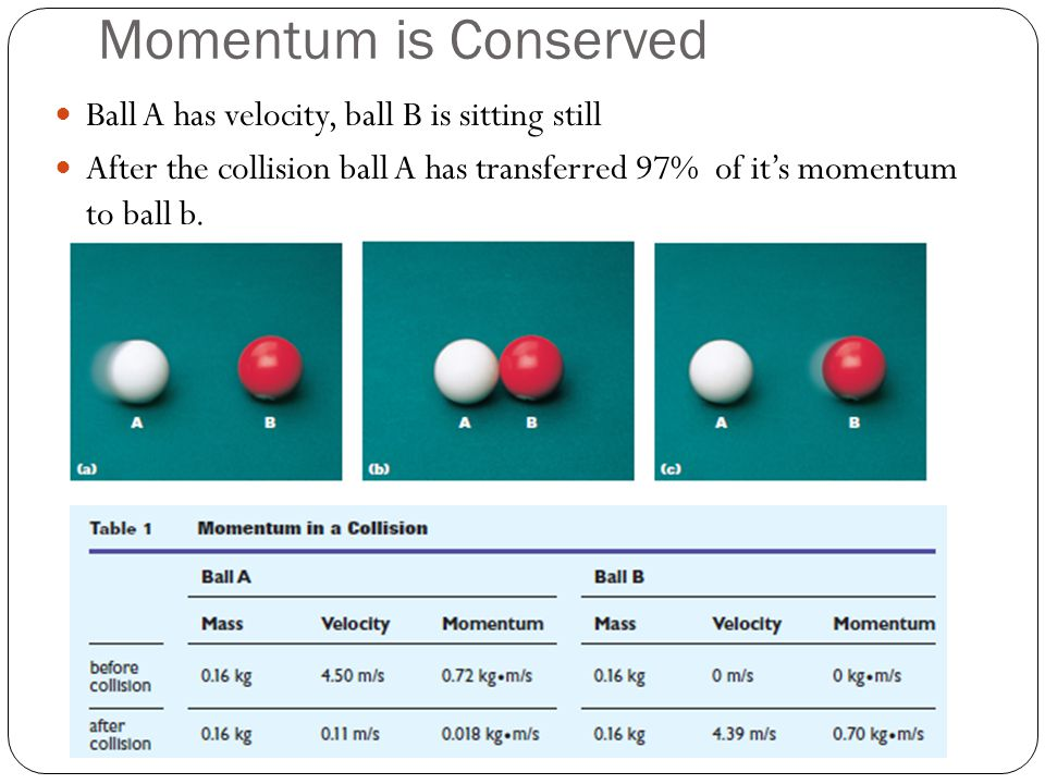 Momentum is Conserved Ball A has velocity, ball B is sitting still