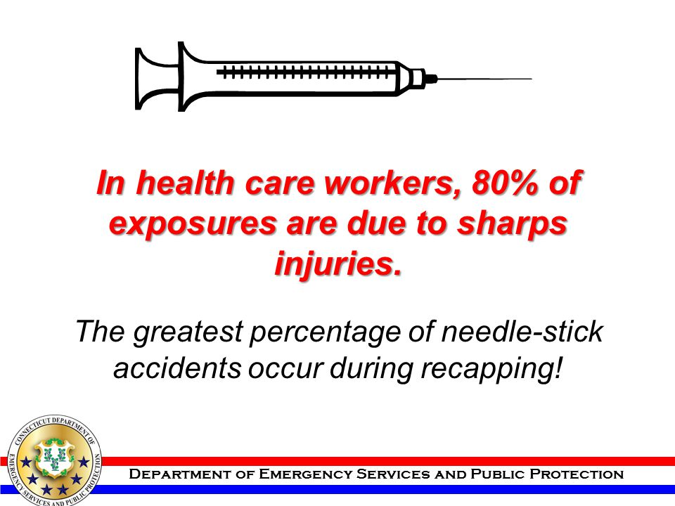 In health care workers, 80% of exposures are due to sharps injuries.