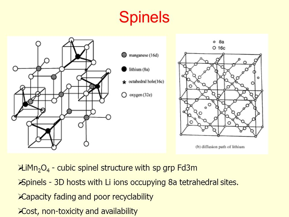 Spinels LiMn2O4 - cubic spinel structure with sp grp Fd3m