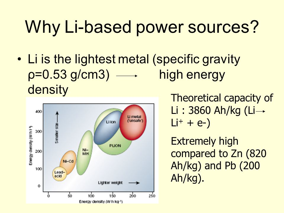 Why Li-based power sources